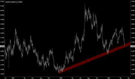 SI1!: TECHNICALS   Silver Breaking Down?