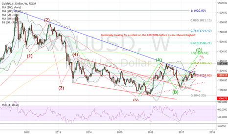 XAUUSD: Dips may continue to look attractive - Gold