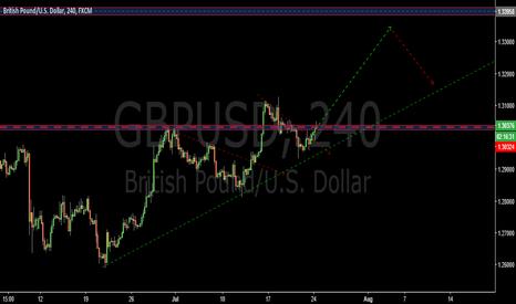 GBPUSD: Wave breakout structure- GBPUSD
