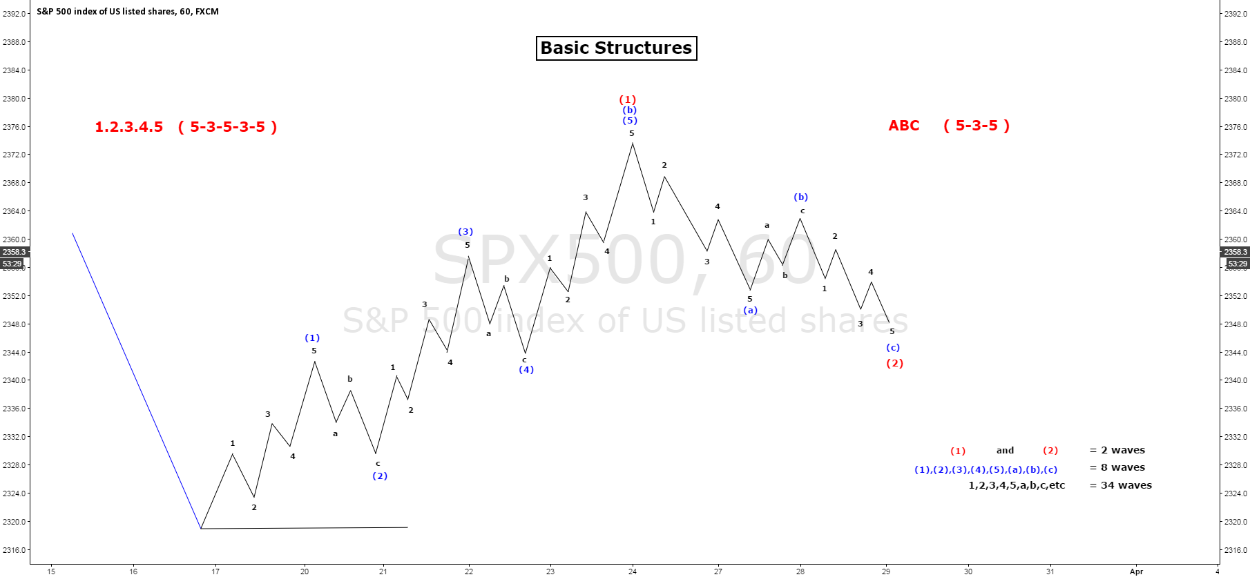 Basic Structures Elliot wave 1.2.3.4.5 A.B.C