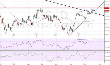 GS: Goldman Sachs – Multiple bearish patterns on daily chart