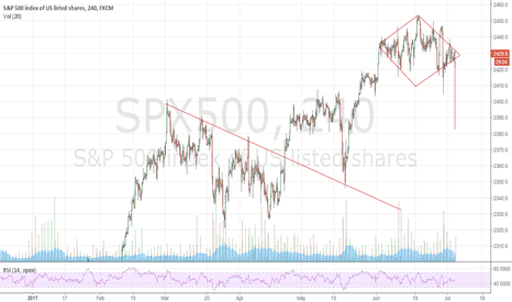 SPX500: SP 500 short