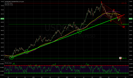 USDCLP: Support turned into Resist!
