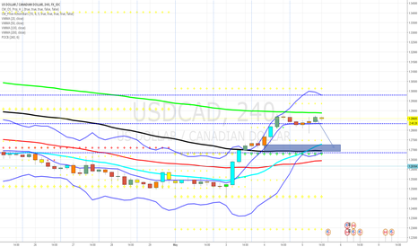 USDCAD: updated cad short 127.2