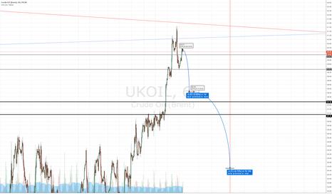 UKOIL: unbelievable short