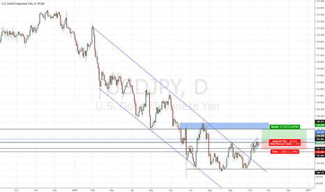 USDJPY: Possible strength continuation in USDJPY