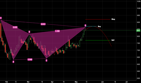 CLF: Bearish Gartley