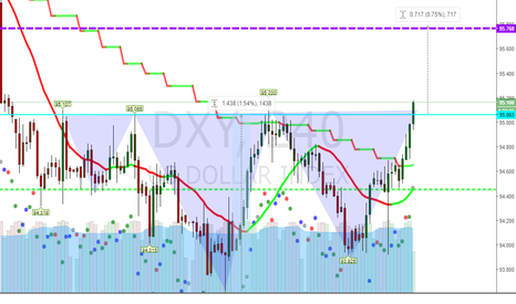 DXY: Dollar UP