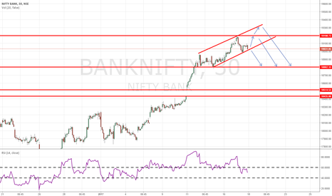 BANKNIFTY: intraday setup banknifty channel mode