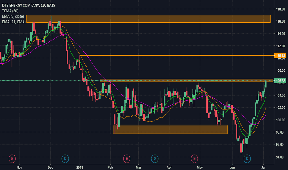 DTE: At Daily & Weekly Resistance