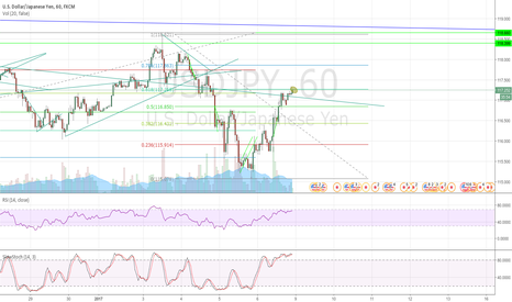 USDJPY: 0.618 fib of downmove from January 3 to january 5