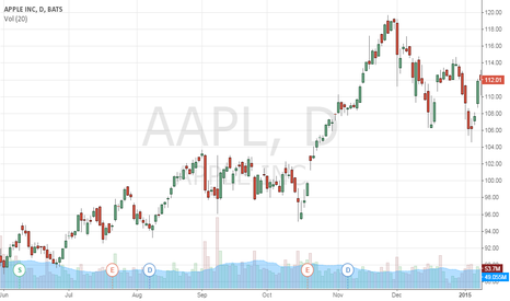 AAPL: Test Post