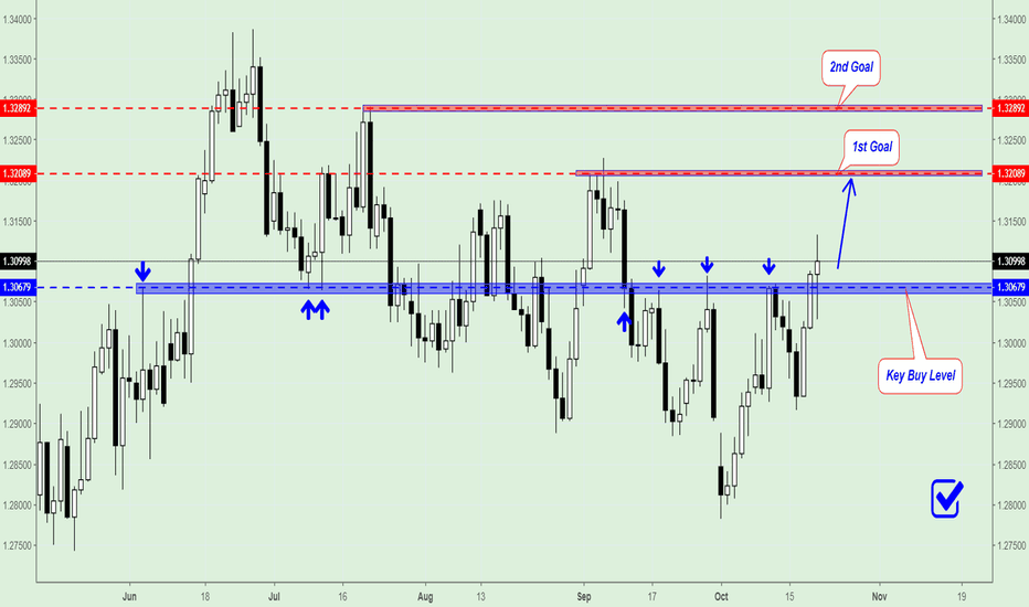 USDCAD: USD/CAD Trading plan for next week