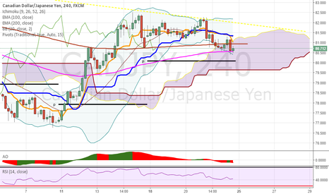 CADJPY: Reached trend line looks to be heading down