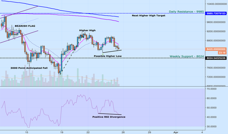 BTCUSDT: BTC :- 4Hr Chart Analysis