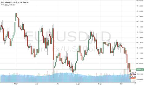 EURUSD: EURUSD: EURO cae y juega con los 1,10 claves. Por MARCO DA COSTA