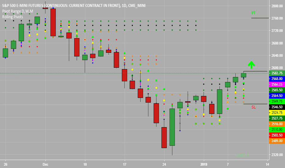 ES1!: S&P 500 Rally Could Continue