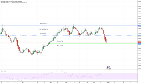 NZDUSD: NZD/USD - aspettare heikin ashi verde daily su buy zone (HG-D1)