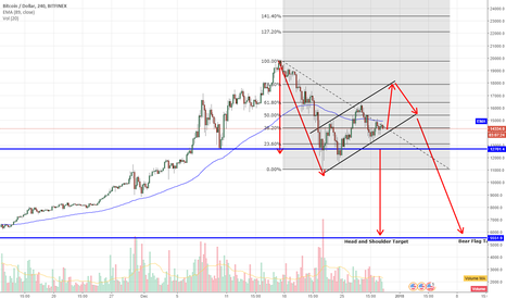 BTCUSD: Bear BTC to $5,500!?