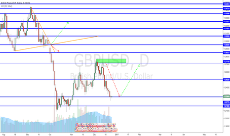 GBPUSD: Could be an opportunity here