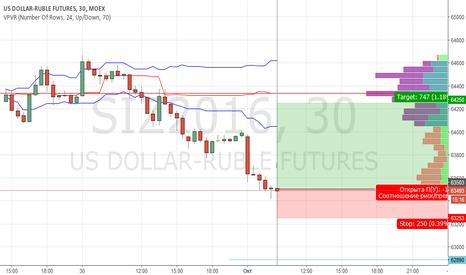 SIZ2016: LONG USD/RUB
