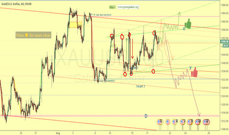 XAUUSD: WARNING 2, DO NOT TRADE UNTIL IT IS BROKEN