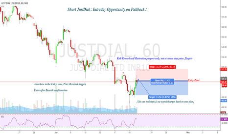 JUSTDIAL: Intraday JustDial : Calling same setup again !