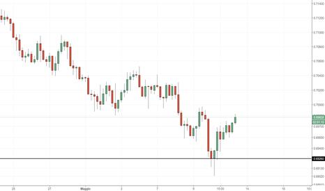 NZDUSD: NZD/USD: supporto a 0.9626