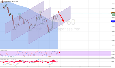 "GBPJPY: Go short on Stochastic reversal under ""80"""