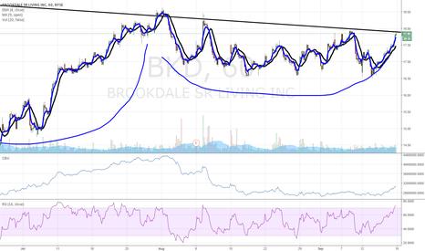 BKD: $BKD at breakout pivot