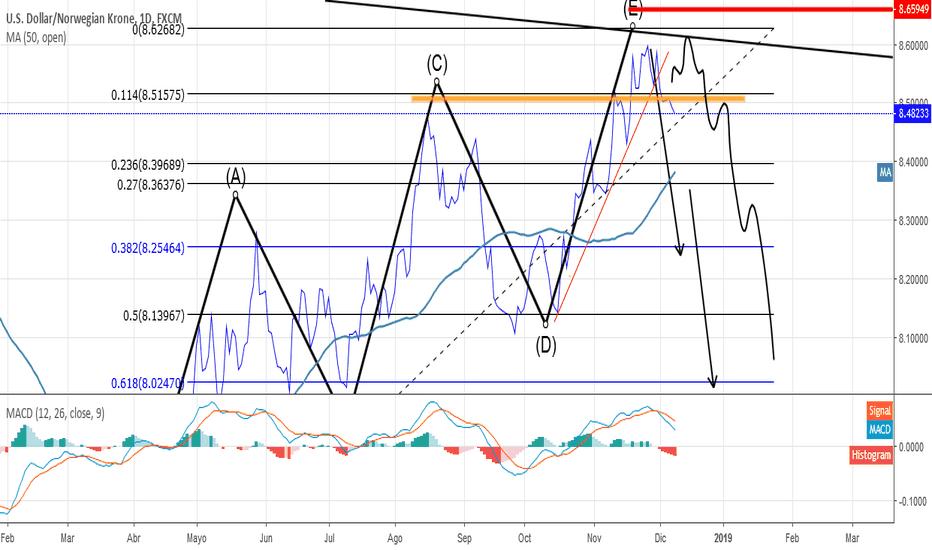 USDNOK: venta mercado