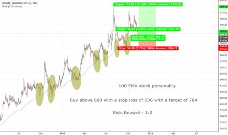 NAVINFLUOR: Navin fluorine 100 EMA stock personality