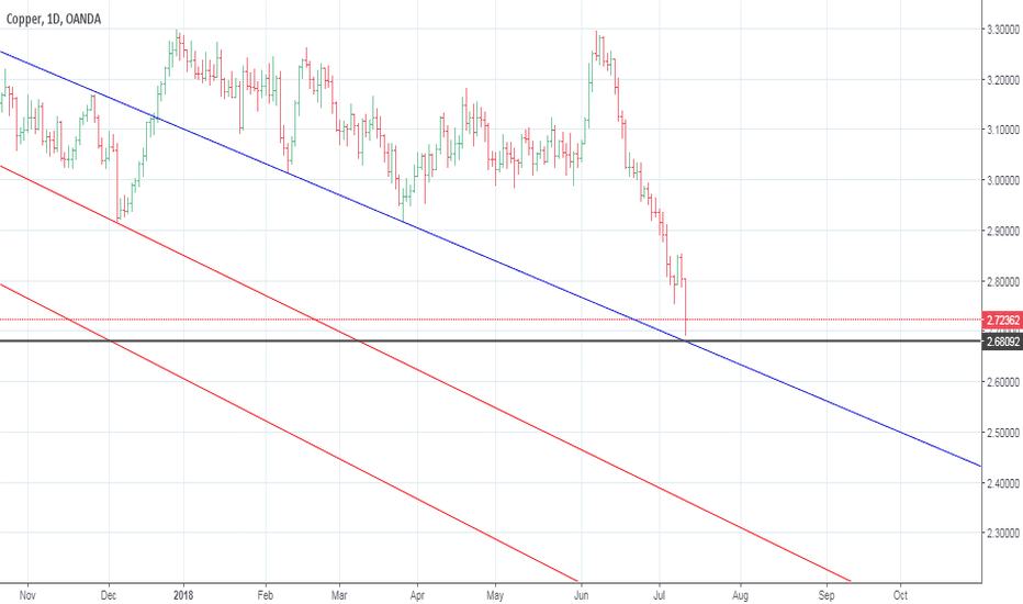 XCUUSD: COPPER BUY ON DIP SL BLUE LINE