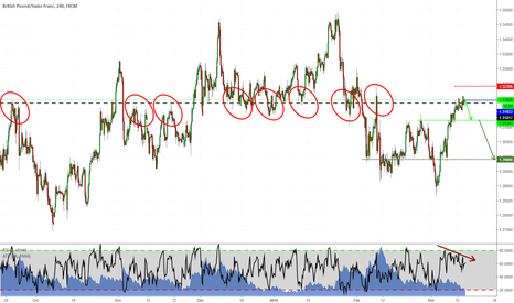 GBPCHF: GBPCHF shorting at mkt!