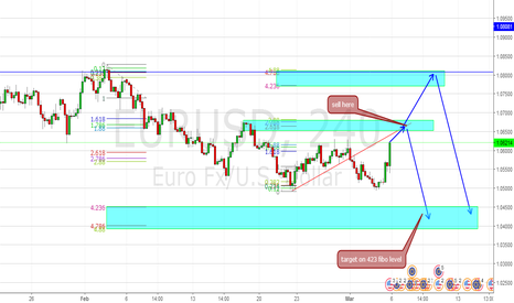 EURUSD: important supply zone
