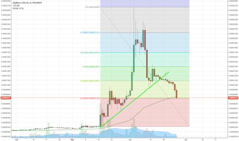 DGBBTC: DGB - Long term investment, Good buy in price