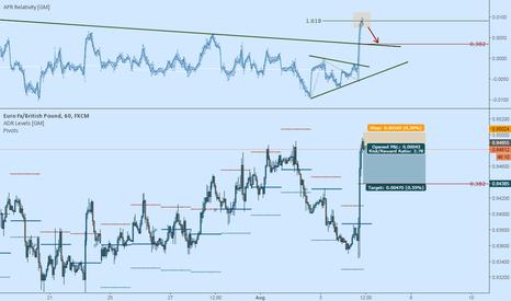 EURGBP: EURGBP Short: Ready for a pullback?