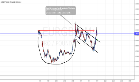 EURGBP: cup and handle in the monthly