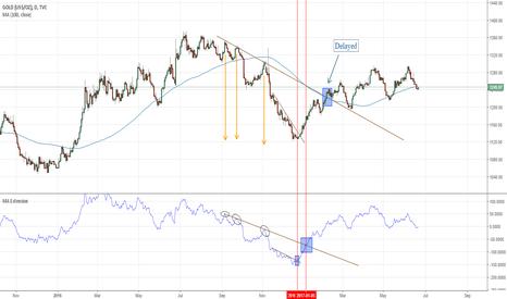Takeprofit — Indicators and Signals — TradingView