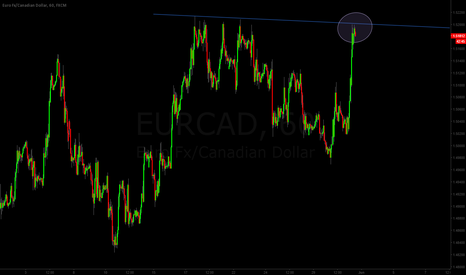EURCAD: EURCAD Watch Out For The Possible Breakout