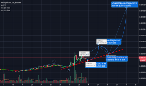 MTLBTC: MTL looking prime for elliot waves