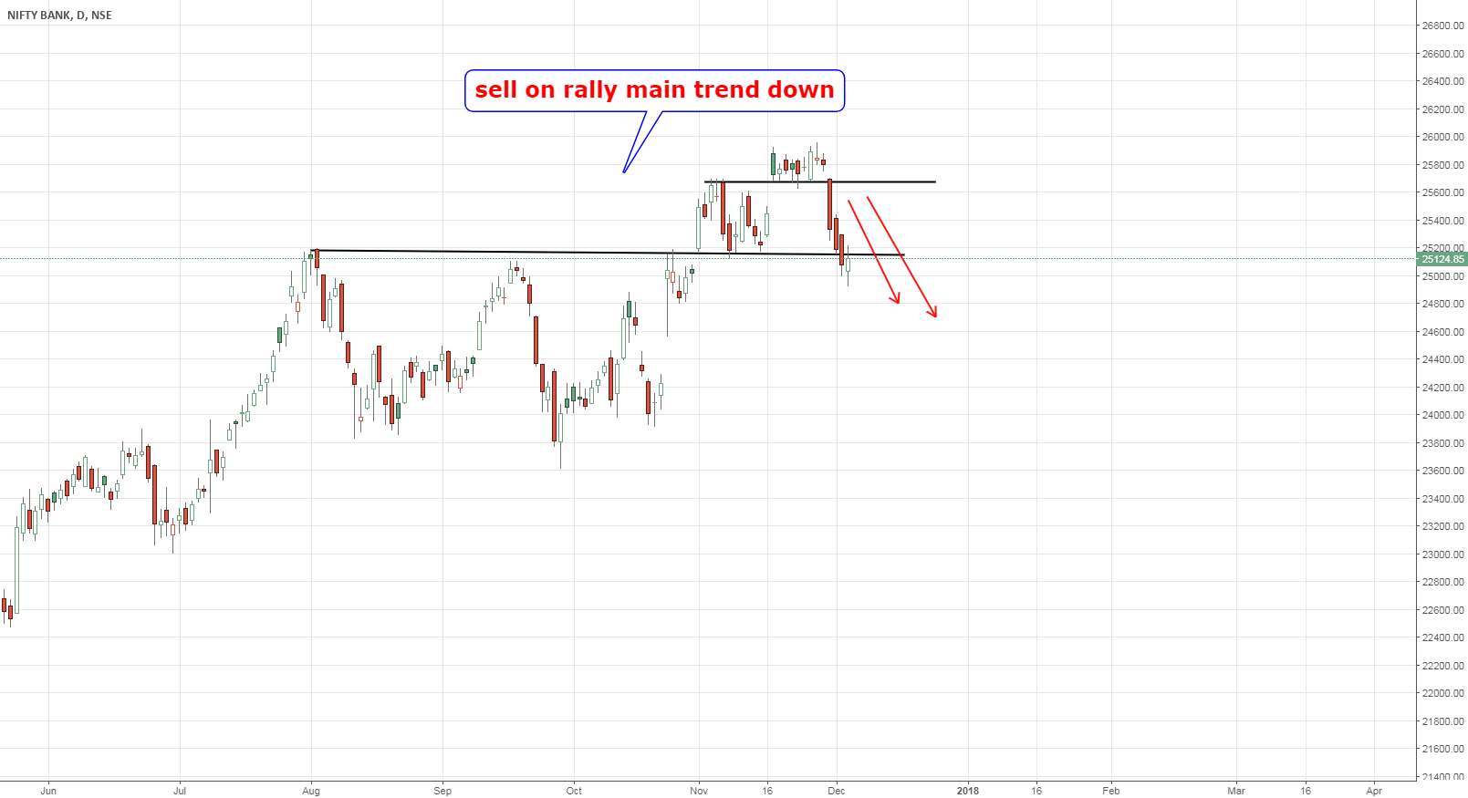 nifty bank main trend down