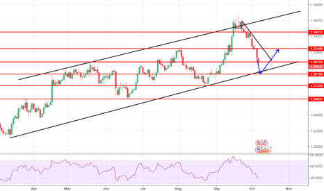 GBPUSD: Gbpusd D1 Trade Setup Bounce Possible But Still Strong Downward
