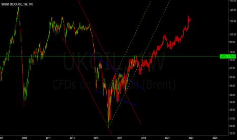 UKOIL: OIL - W