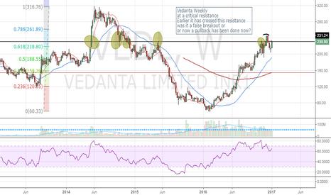 VEDL: Vedanta-weekly. Watchlist