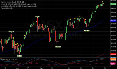 NASX: NASDAQ   -   RSI  elevato