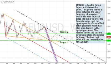EURUSD: EURUSD SHORT LONG SETUP