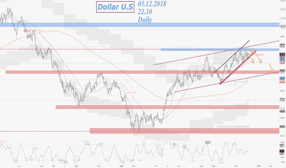 DXY: Dollar U.S 05.12.2018 Daily: