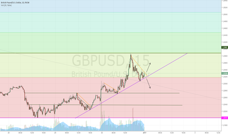 GBPUSD: Neutral Position - GBPUSD