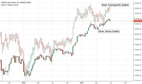 DOWI: Dow Jones v Dow Transports weekly